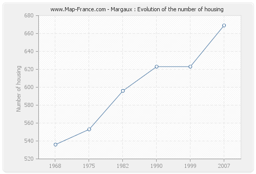 Margaux : Evolution of the number of housing