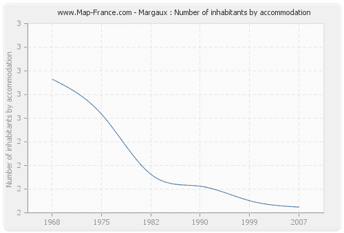 Margaux : Number of inhabitants by accommodation