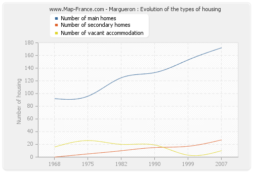 Margueron : Evolution of the types of housing