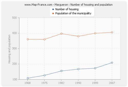 Margueron : Number of housing and population
