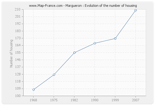 Margueron : Evolution of the number of housing