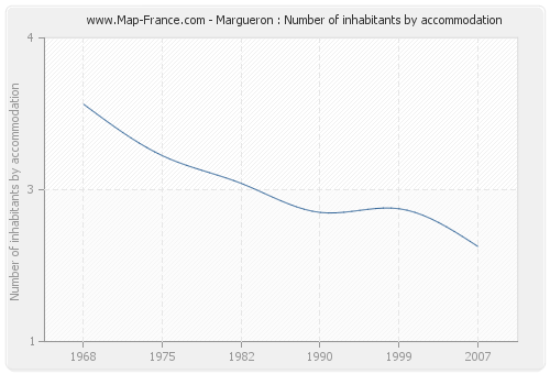 Margueron : Number of inhabitants by accommodation