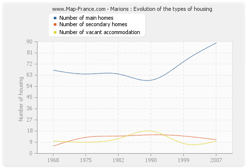 Marions : Evolution of the types of housing
