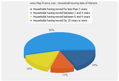 Household moving date of Marions