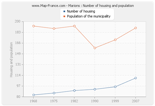 Marions : Number of housing and population