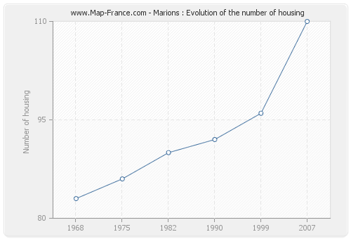 Marions : Evolution of the number of housing