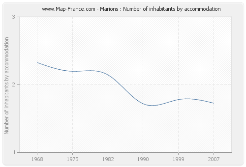 Marions : Number of inhabitants by accommodation