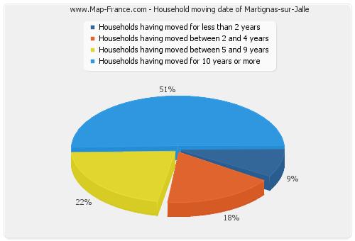 Household moving date of Martignas-sur-Jalle