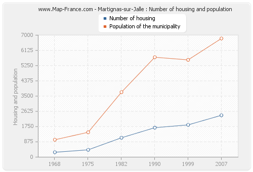 Martignas-sur-Jalle : Number of housing and population