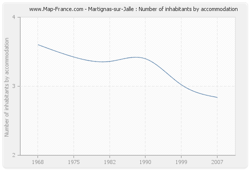Martignas-sur-Jalle : Number of inhabitants by accommodation