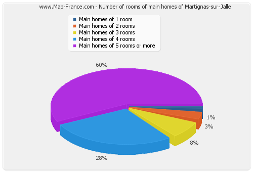 Number of rooms of main homes of Martignas-sur-Jalle