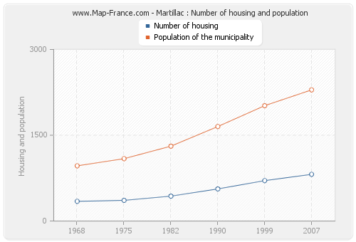Martillac : Number of housing and population