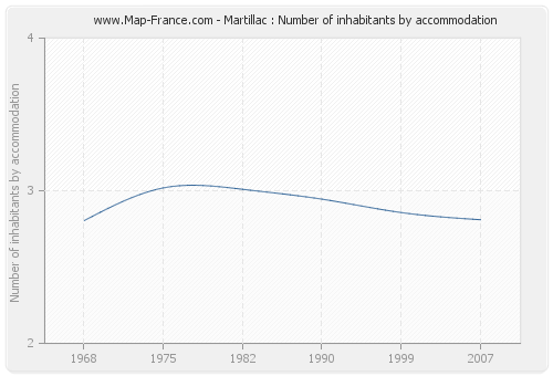 Martillac : Number of inhabitants by accommodation