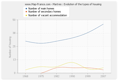 Martres : Evolution of the types of housing