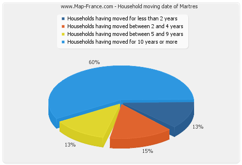 Household moving date of Martres