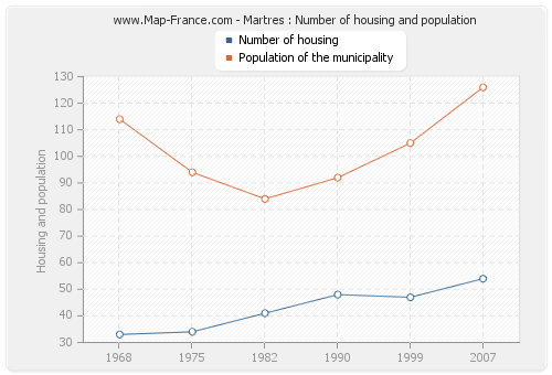 Martres : Number of housing and population