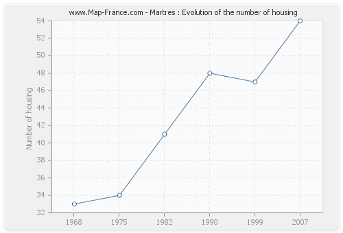 Martres : Evolution of the number of housing