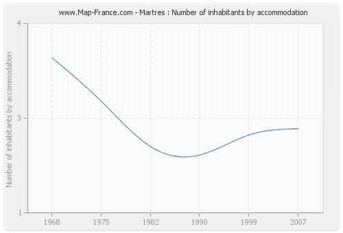 Martres : Number of inhabitants by accommodation