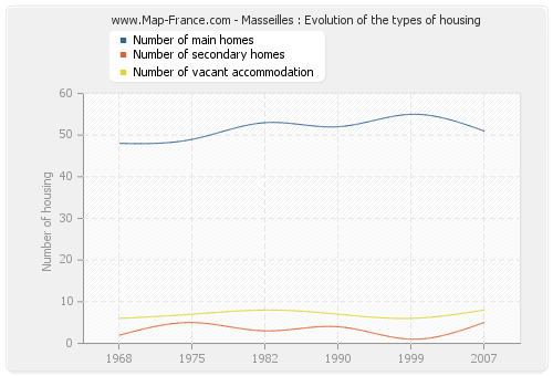 Masseilles : Evolution of the types of housing