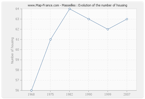 Masseilles : Evolution of the number of housing