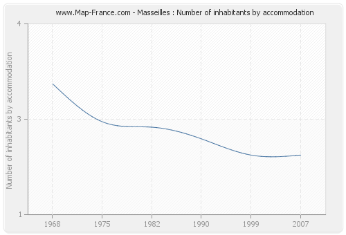 Masseilles : Number of inhabitants by accommodation
