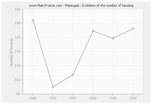 Massugas : Evolution of the number of housing
