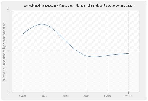 Massugas : Number of inhabitants by accommodation