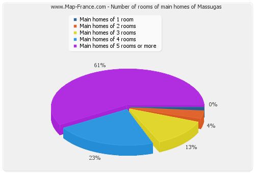 Number of rooms of main homes of Massugas