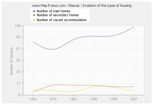 Mauriac : Evolution of the types of housing