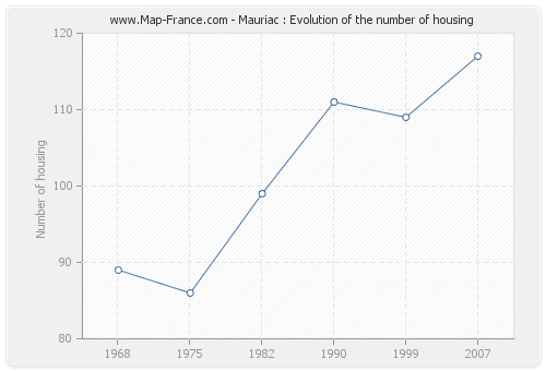 Mauriac : Evolution of the number of housing