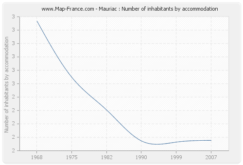 Mauriac : Number of inhabitants by accommodation