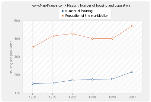Mazion : Number of housing and population