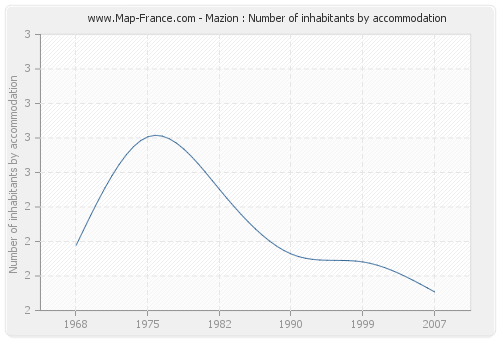 Mazion : Number of inhabitants by accommodation