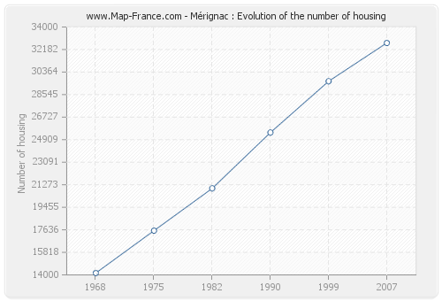 Mérignac : Evolution of the number of housing