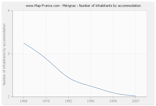 Mérignac : Number of inhabitants by accommodation
