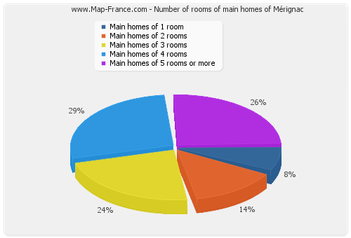 Number of rooms of main homes of Mérignac