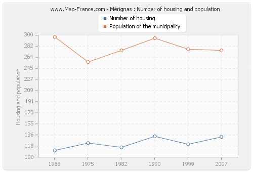 Mérignas : Number of housing and population
