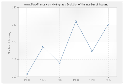 Mérignas : Evolution of the number of housing