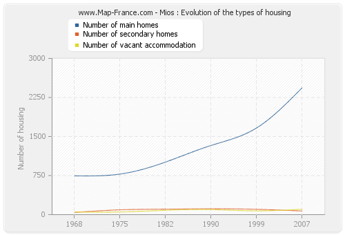 Mios : Evolution of the types of housing