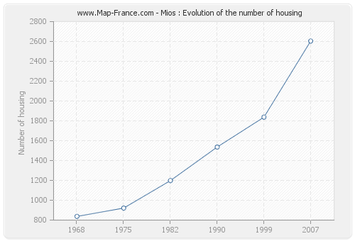 Mios : Evolution of the number of housing