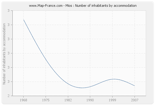 Mios : Number of inhabitants by accommodation