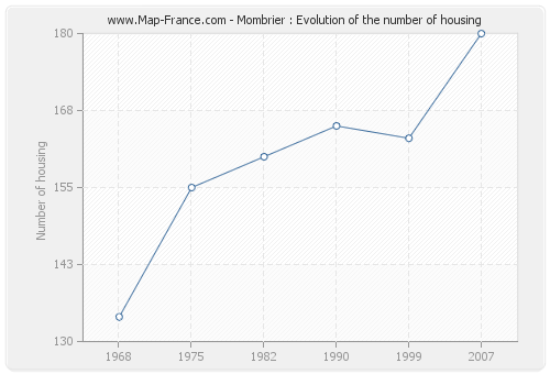 Mombrier : Evolution of the number of housing
