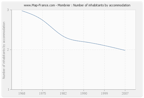 Mombrier : Number of inhabitants by accommodation
