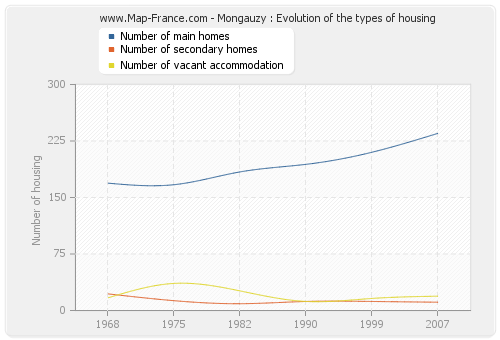 Mongauzy : Evolution of the types of housing