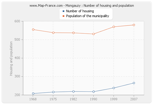 Mongauzy : Number of housing and population