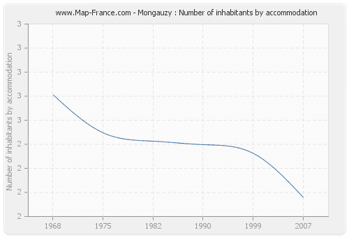 Mongauzy : Number of inhabitants by accommodation