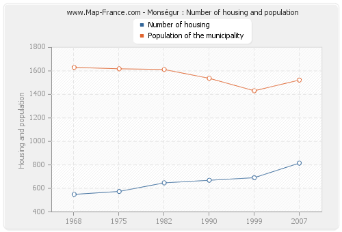 Monségur : Number of housing and population