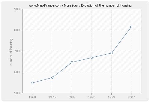 Monségur : Evolution of the number of housing