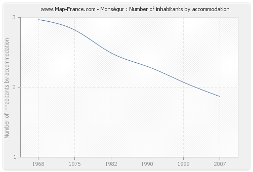 Monségur : Number of inhabitants by accommodation