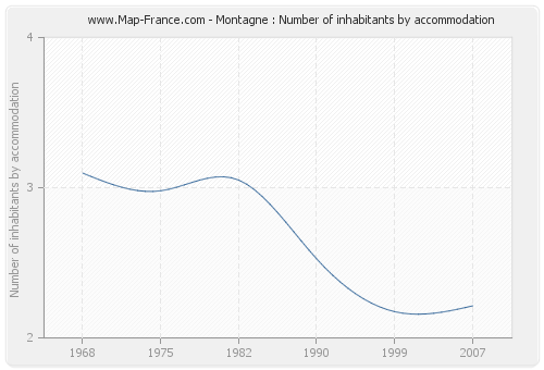 Montagne : Number of inhabitants by accommodation